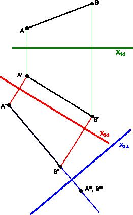 Przykład uzyskania rzutu odcinka <b>AB</b> o rzeczywistych wymiarach oraz zwijania tego odcinka do punktu.