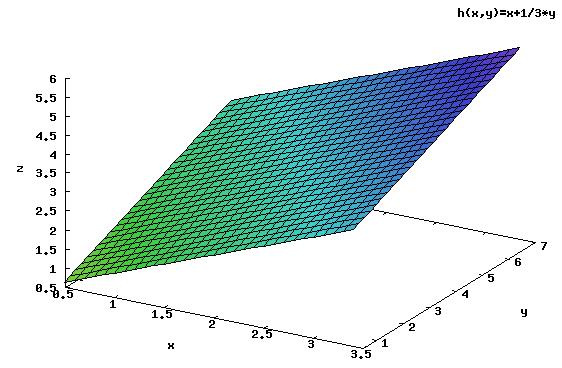 Wykres funkcji <b>h(x,y)</b>.