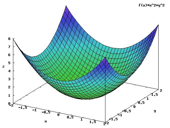 Wykres funkcji <b>g(x,y)</b>.