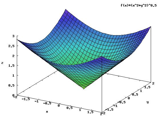 Wykres funkcji będącej górną granicą całkowania.