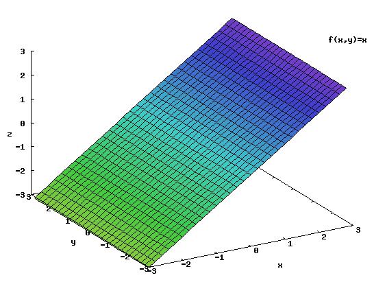 Funkcja <b>f(x,y)</b>.