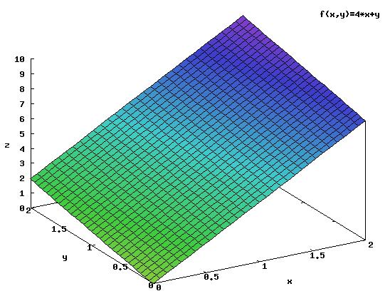 Funkcja <b>f(x,y)</b> w przedziale całkowania.