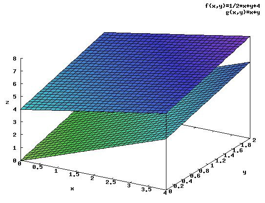Wykres funkcji <b>f(x,y)</b>, <b>g(x,y)</b> w przedziale całkowania.