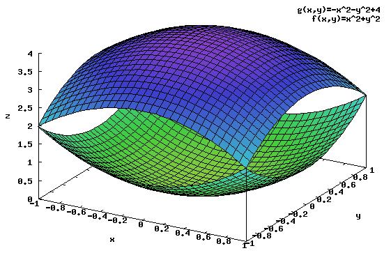 Wykres funkcji <b>f(x,y)</b>, <b>g(x,y)</b>.
