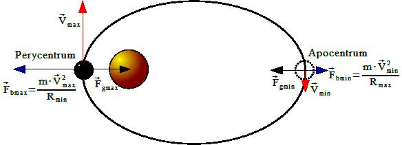 Ruch elpityczny w polu grawitacyjnym z rozważonymi dwoma skrajnymi położeniami ciała: najdalszym - <b>apocentrum</b> oraz najbliższym - <b>perycentrum</b>.
