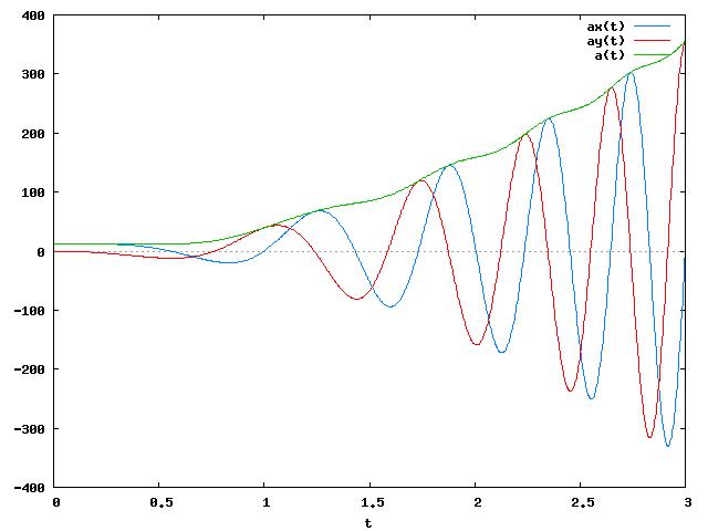 Wykresy funkcji przyspieszenia dla punktu <b>B</b>.