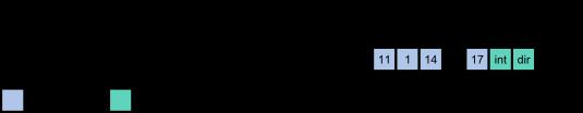 Rejestr danych portu <b>LPT</b>.