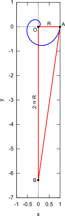 kwadratura koła a spirala Archimedesa