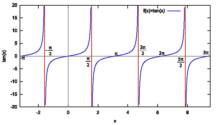 Wykres funkcji f(x) = tan x wygenerowany za pomocą programu wxMaxima