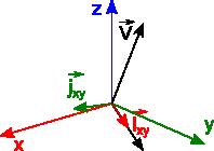Wektor V i wersory wektora kierunkowego leżącego w płaszczyźnie XY.