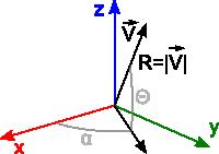 Ilustracja pokazująca współrzędne sferyczne we współrzędnych kartezjańskich.