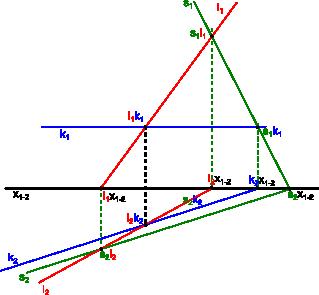 Wyznaczenie trzech punktów przebicia za pomocą metody wcześniej już omówionej.