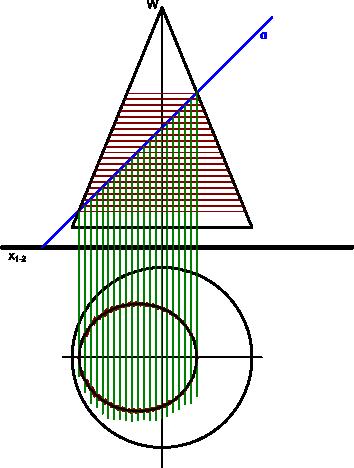 Wyznaczona krawędź ścięcia stożka płaszczyzną <b>α</b>.